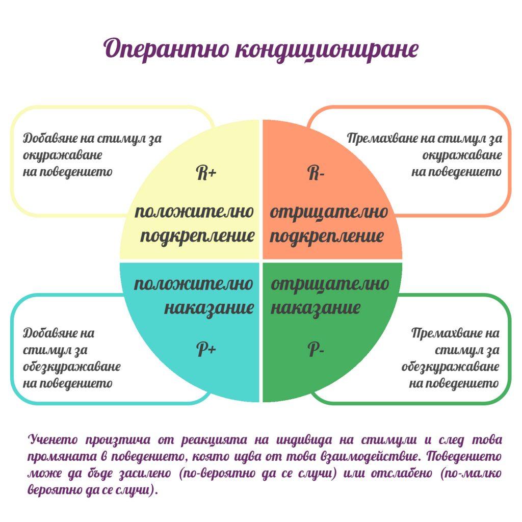operant conditioning, позитивно обучение